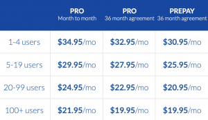 How Much Does Nextiva Cost: Office Pro