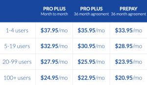 How Much Does Nextiva Cost: Office Pro Plus