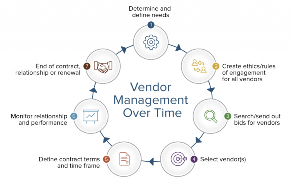 IT Director Career Path: Vendor Management