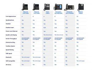 VoIP phones comparison chart