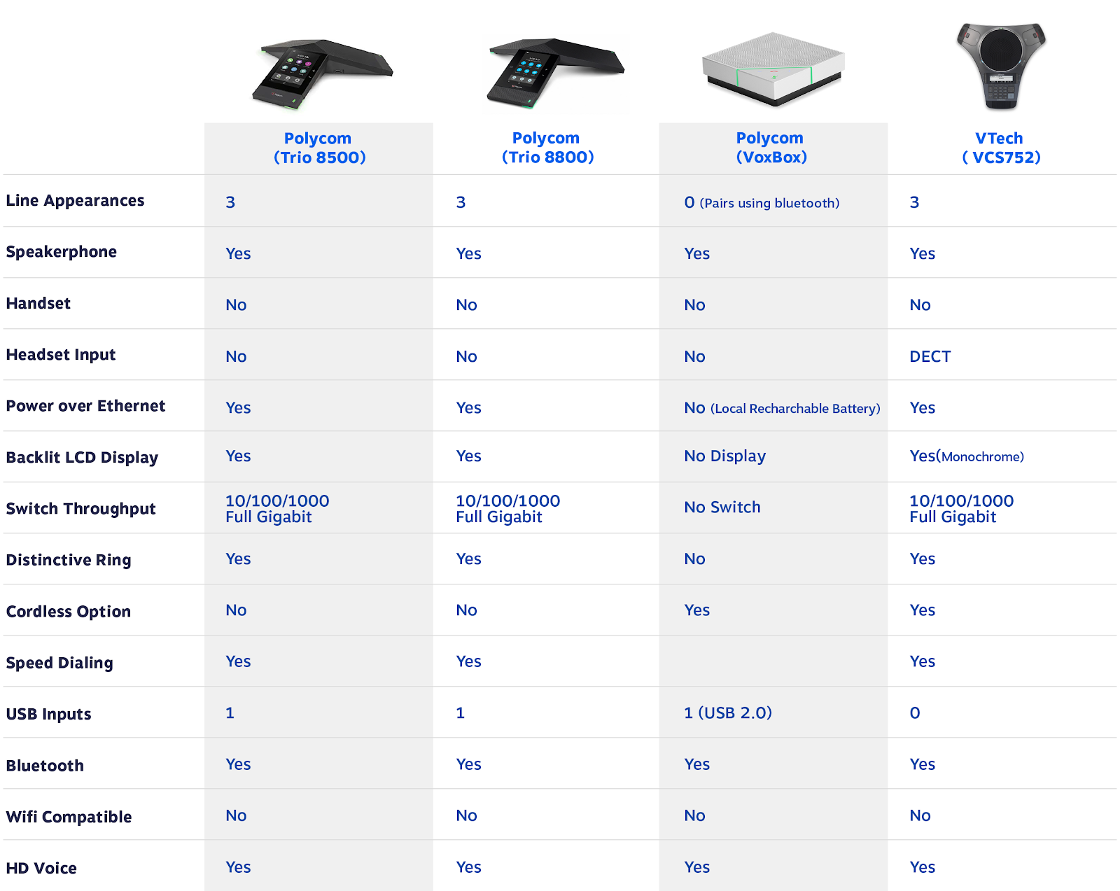 VoIP conference phone comparison table