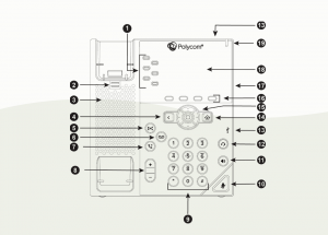 Diagram showing the button structure and layout on a Polycom VoIP phone