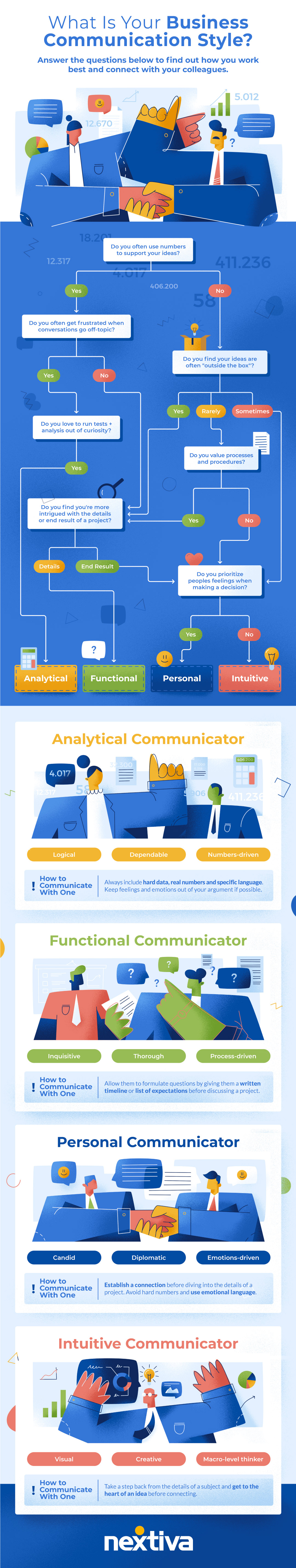 infographic that explores the different kinds of business communication styles