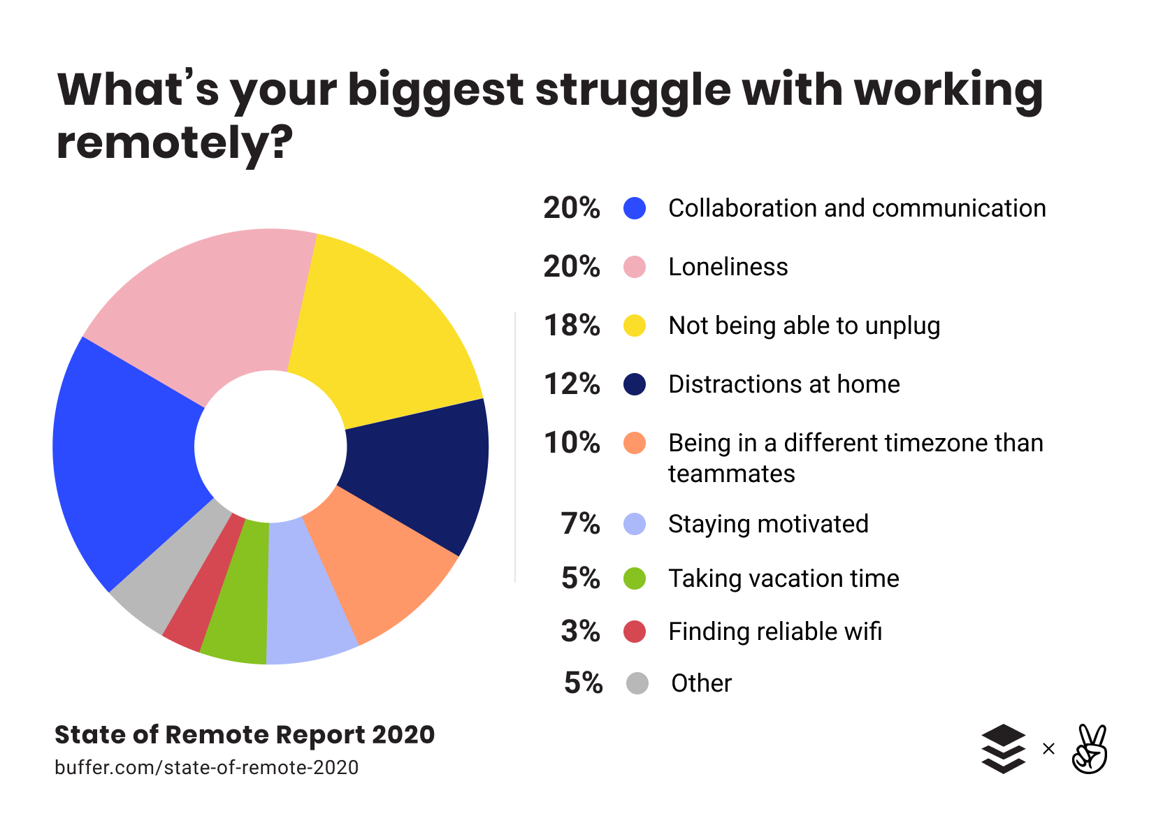 Business communication tops challenges while working from home.