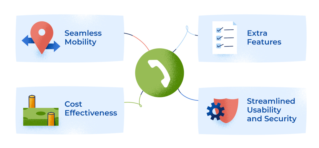 illustration showing the benefits of VoIP