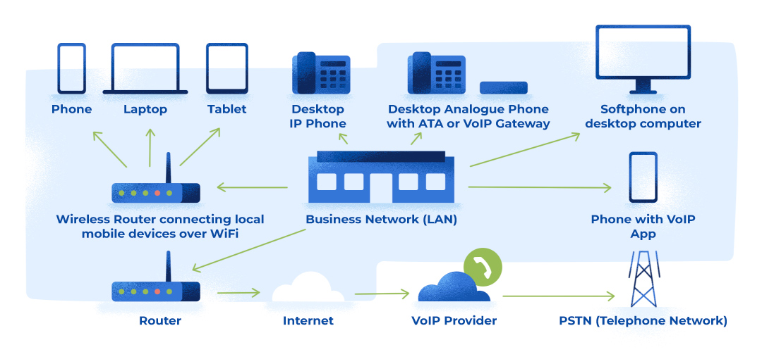 Illustration explaining how voip works