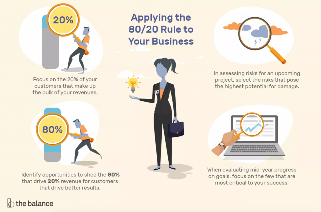 Ways to Improve Work Performance: The 80-20 Rule