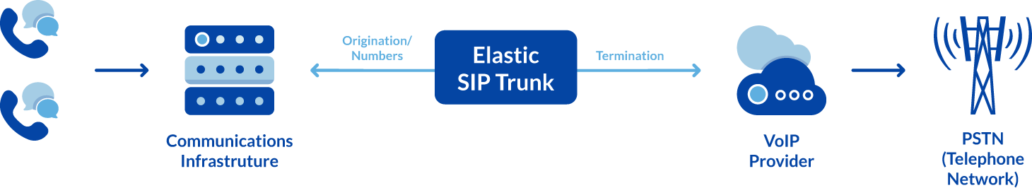 Diagram showing how calls made through a SIP Trunk reaches the telephone network (POTS/PSTN).
