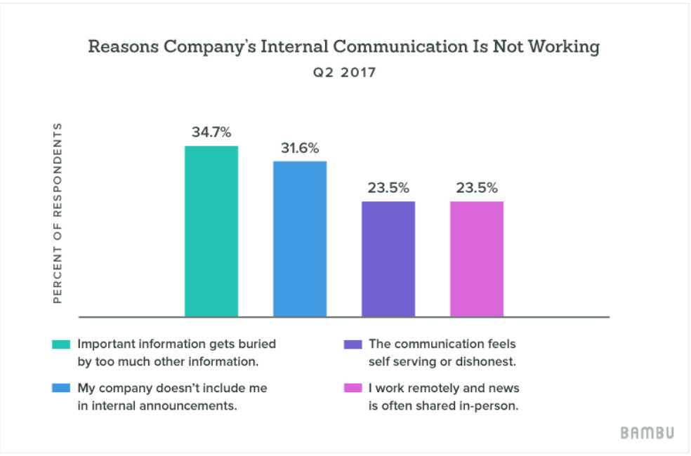 Business Internal Communication Graph