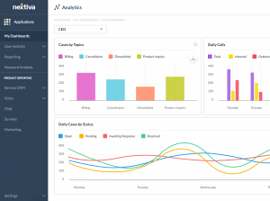 Screenshot of Nextiva's CRM Call Center Software Analytics