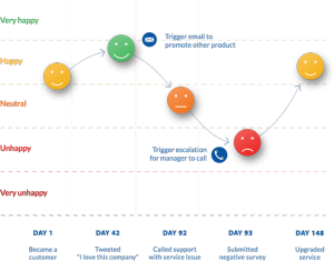 Chart showing customer sentiment along the customer journey