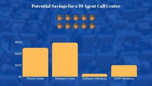 Chart showing the pricing comparison of virtual call center software