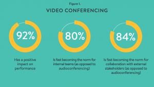 Stats from Forbes on video conferencing adoption