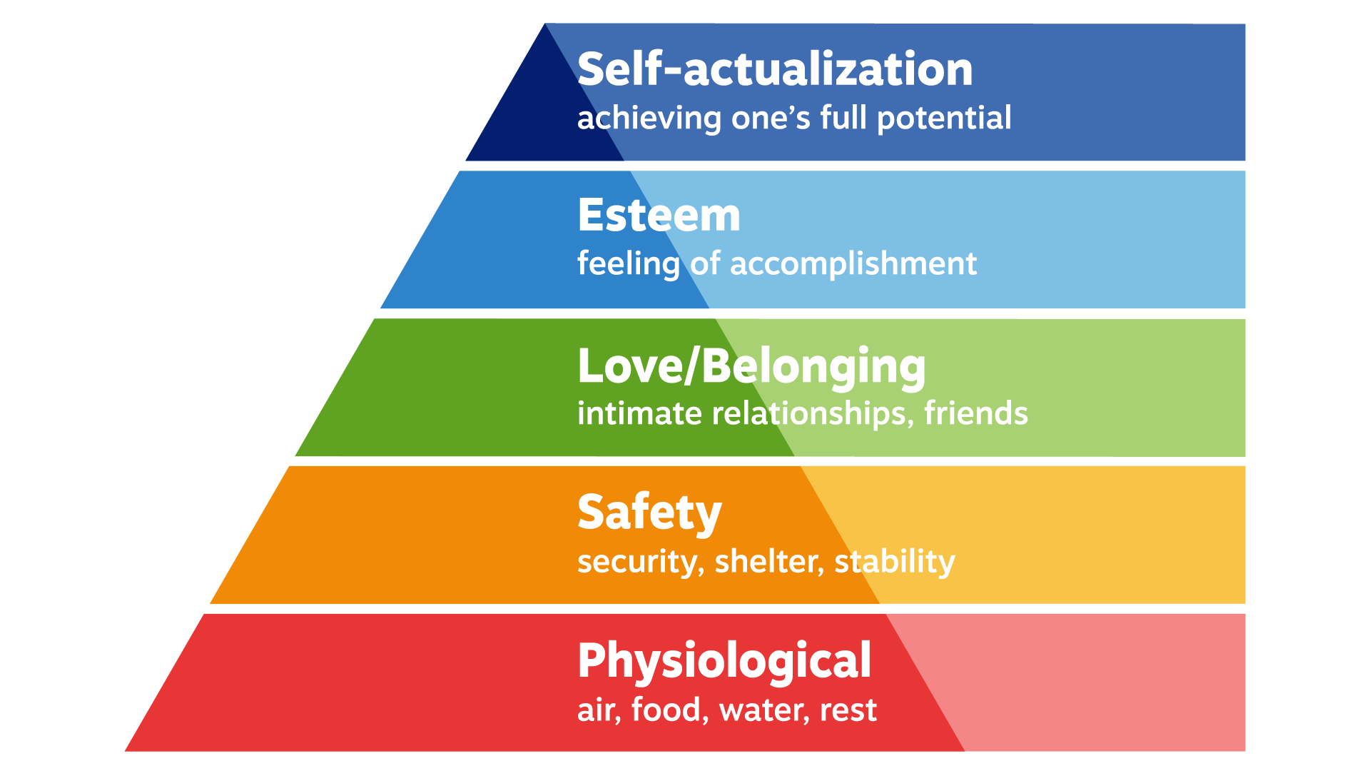 Diagram showing Maslow's Hierarchy