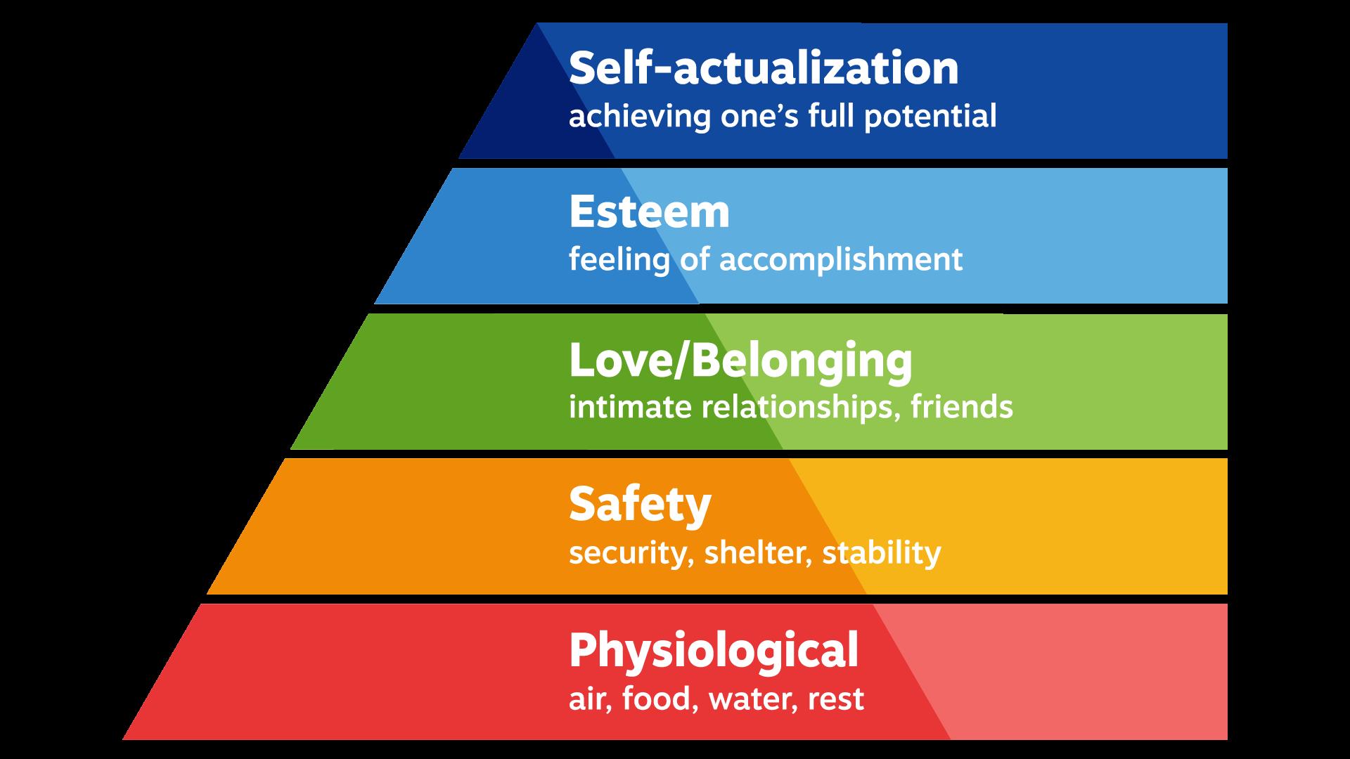 Diagram showing Maslow's Hierarchy