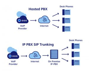 Diagram comparing hosted PBX and SIP Trunking