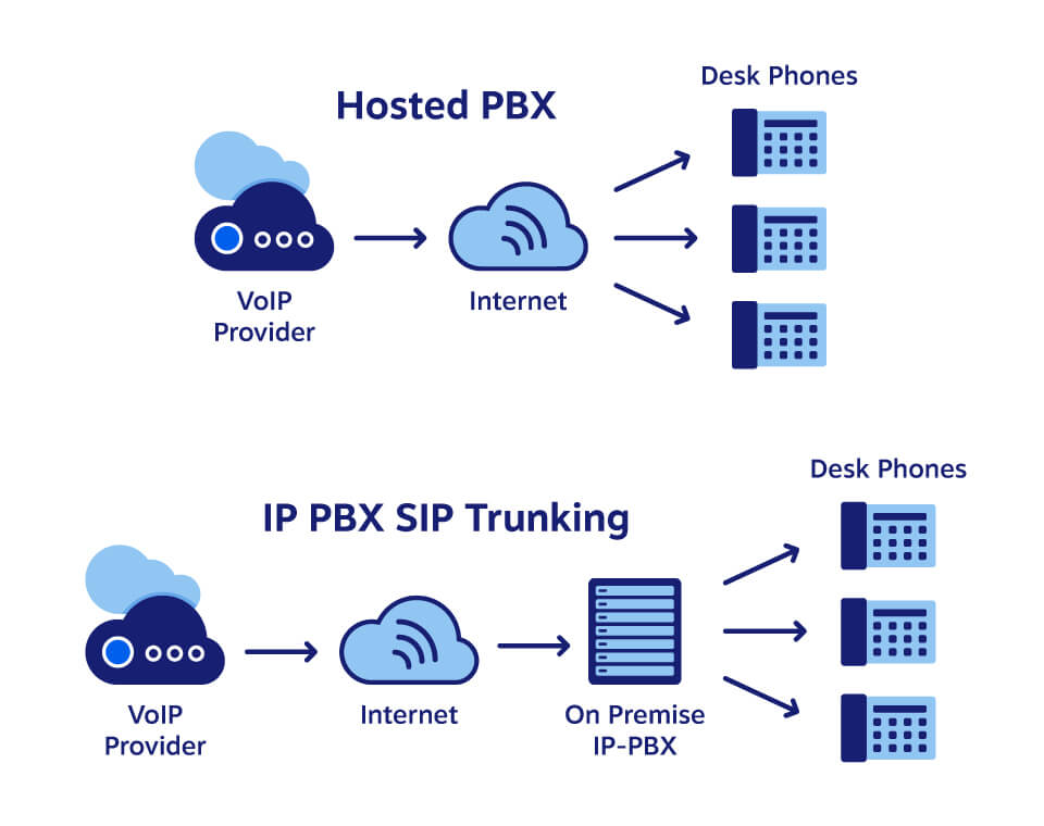 Hosted PBX - Network Topology Illustration