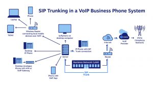 Diagram showing how SIP trunking works