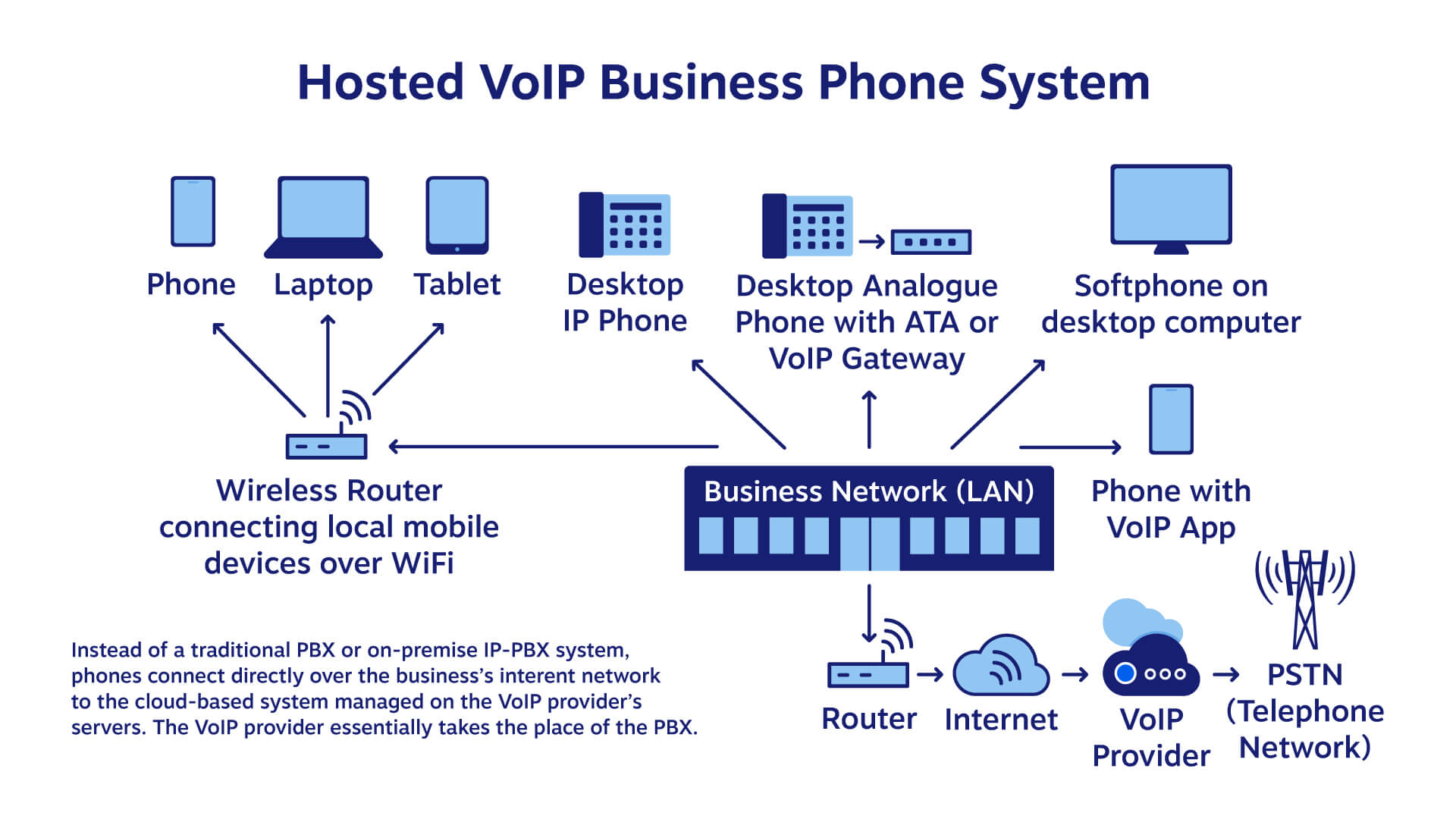 Diagram showing a VoIP business phone system