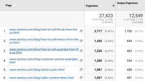 Screenshot showing the top blog pages on Nextiva GA