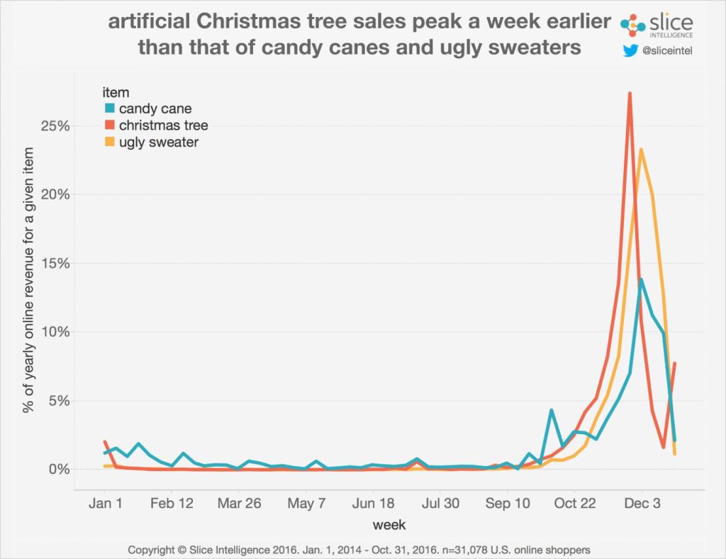Screenshot of predictive analysis data of Christmas sales
