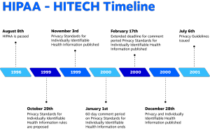 Timeline showing HIPAA's rules