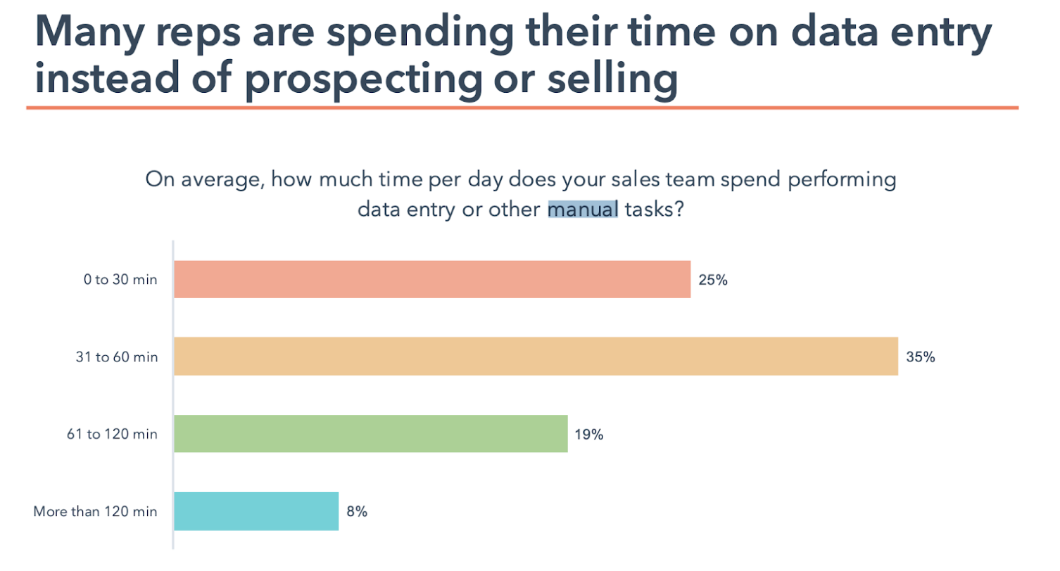 A chart showing where sales reps spend their time