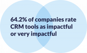 Stats on the impact of sales and service crm
