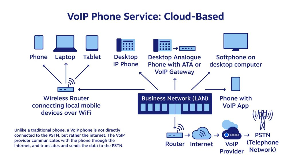 Diagram of how VoIP Phone Service Works