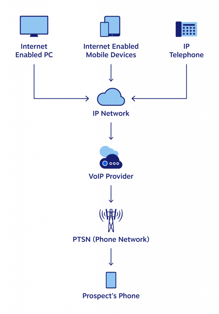 Diagram showing the path a phone call from VoIP to a PSTN (Traditional) Phone