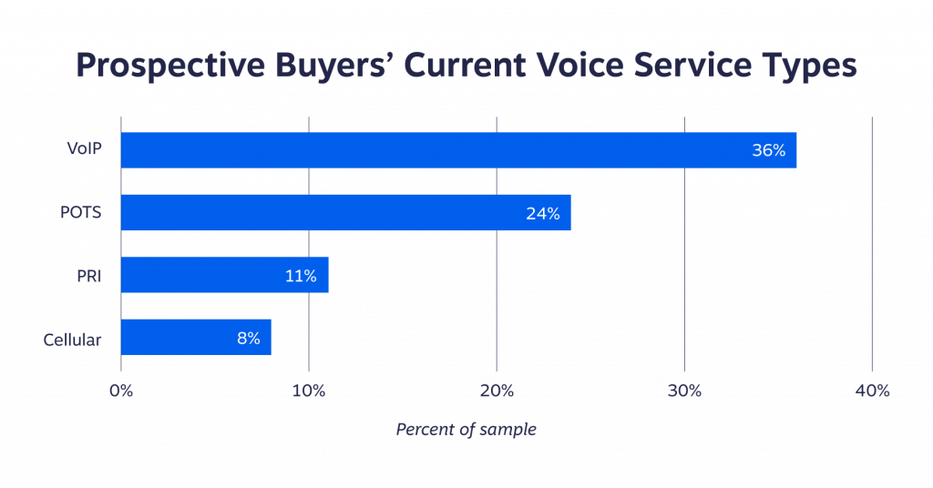 Chart of Small Business Phone Service Types (VoIP vs. POTS, PRI, Cellular)