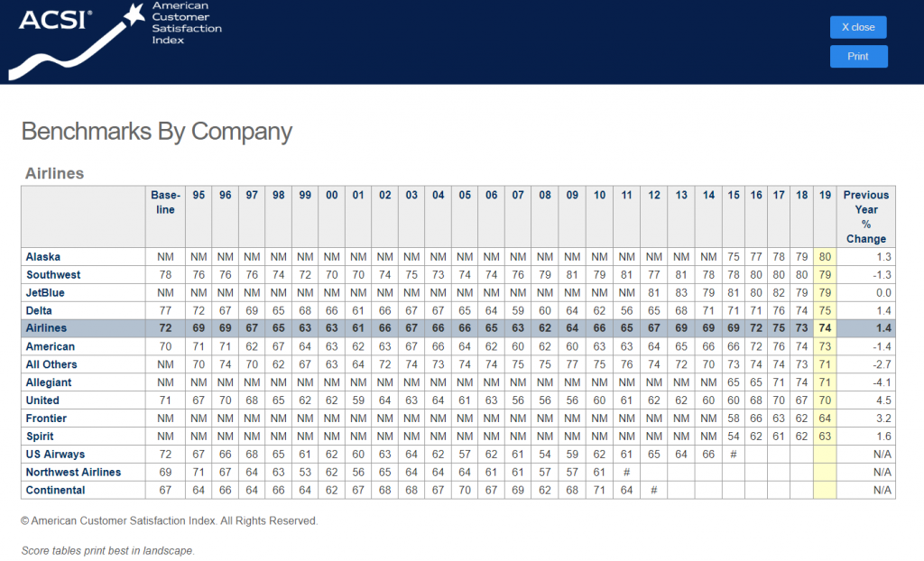 Screenshot of a table of American Customer Satisfaction Index data.