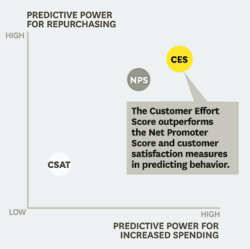 Chart demonstrating the influence on customer repurchases based on the Customer Experience Score (CES) - Harvard Business Review