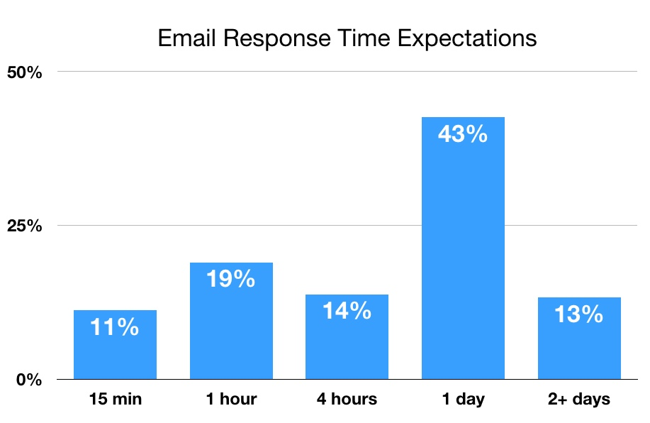 Chart showing email response time expectations as a key customer service metric