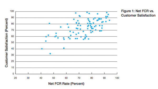 First Call Resolution (FCR) and Customer Satisfaction (Chart)