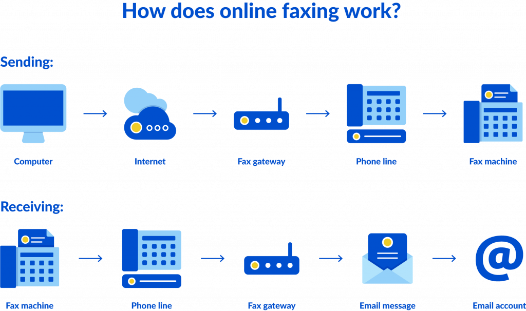 Diagram explaining how online faxing works
