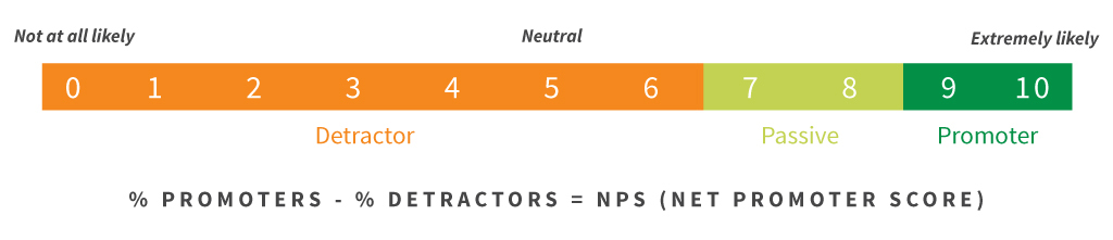 Measuring the Net Promoter Score (NPS) as a customer service metric