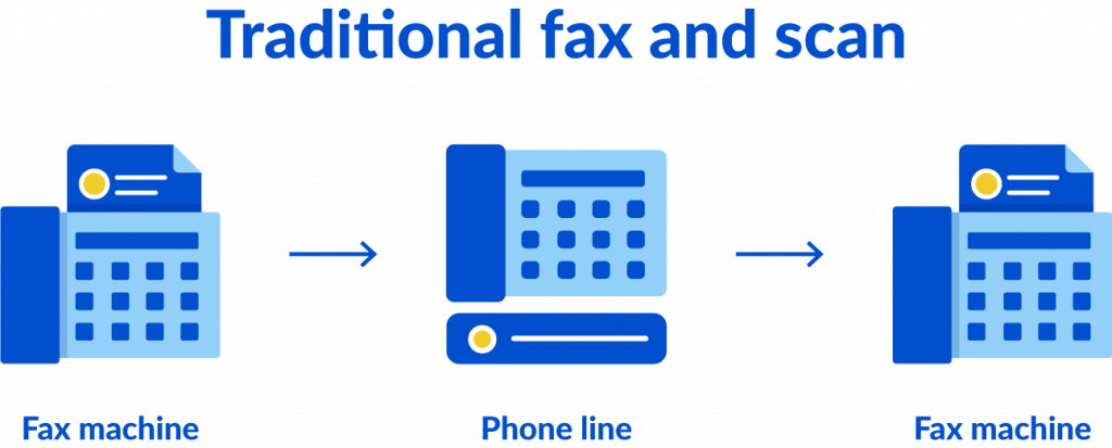 Illustration of how a traditional fax and scan method works.