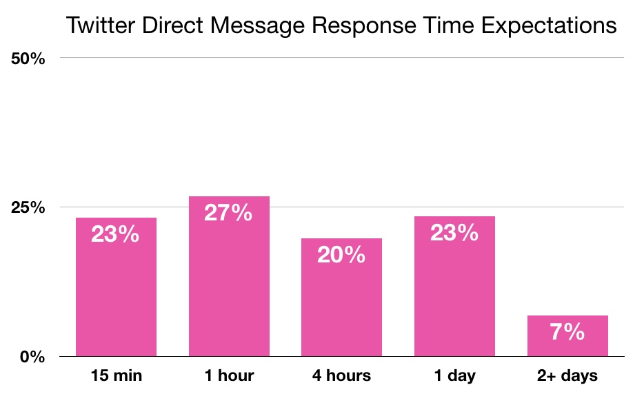 Twitter Direct Message (DM) response time expectations from customers (Chart)