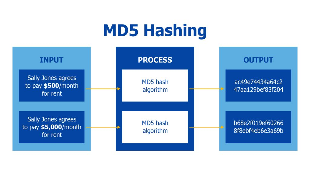 MD5 Hashing Process Example