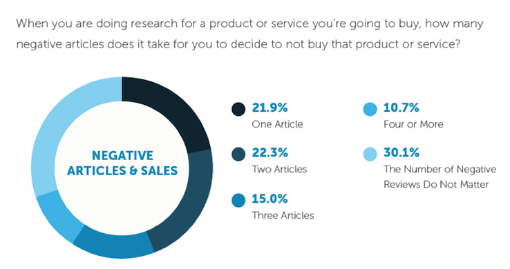 A chart showing the influence bad customer reviews have on future sales. (Source: Moz)