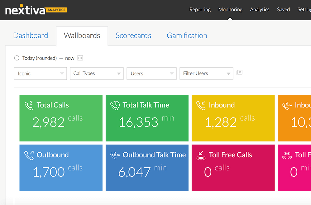 This is a screenshot of a wallboard displaying real-time analytics from Nextiva.