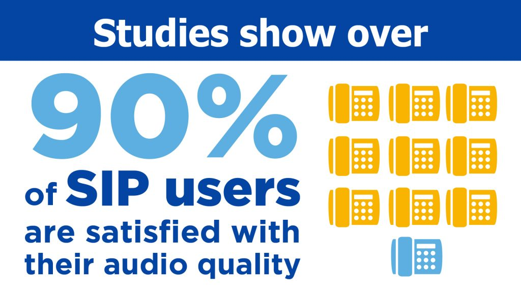 SIP Statistic: 90% of SIP users are satisfied with its audio quality.