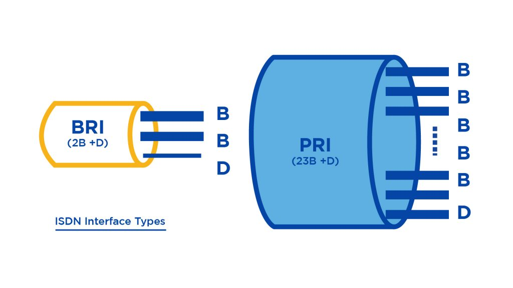 BRI vs. PRI ISDN Interfaces - Comparison