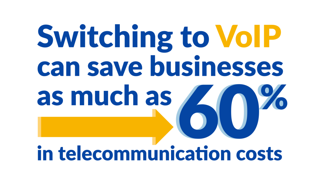 Switching to VoIP can save businesses as much as 60% in telecommunication costs.