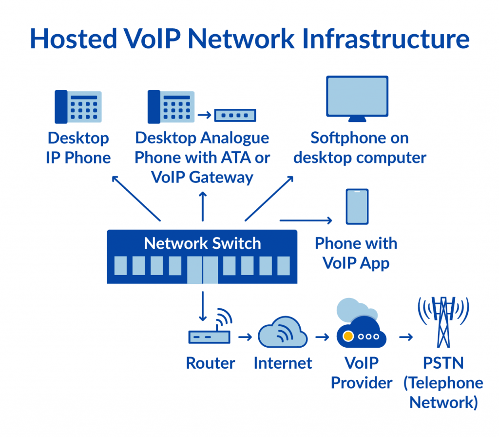 Diagram of a Hosted VoIP Infrastructure (2019)