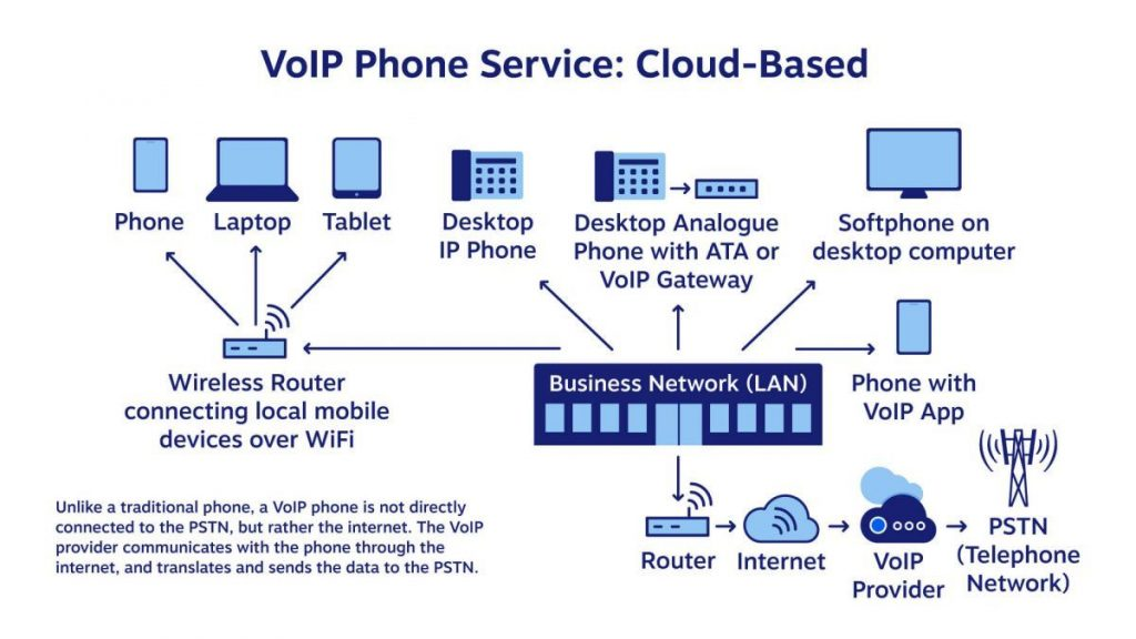 How a Hosted VoIP Phone System Works (Diagram)
