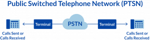 Network diagram of a Public Switched Telephone Network (PSTN)