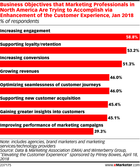 Business Objectives to Accomplish to Enhance the Customer Experience - Stats