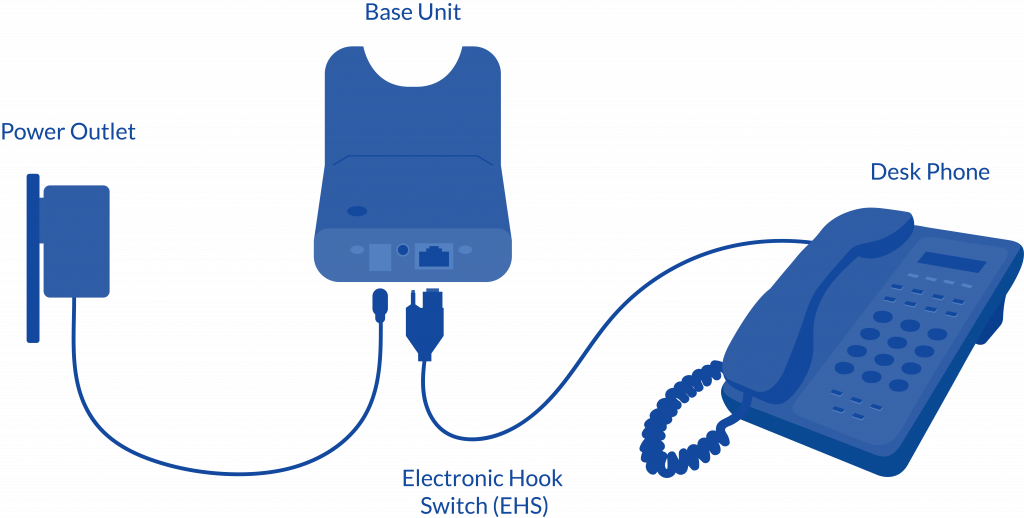 Diagram of how an Electronic Hook Switch installation works with a VoIP phone.